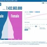 世界各国の人口ピラミッドを表示してくれるサイト